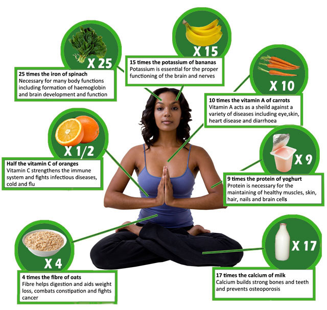 Moringa World - The Benefits of Moringa